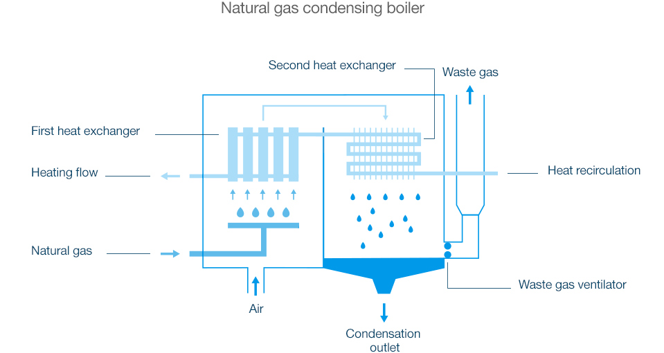 Heat from natural gas: A heat pump and natural gas heating - Wingas GmbH