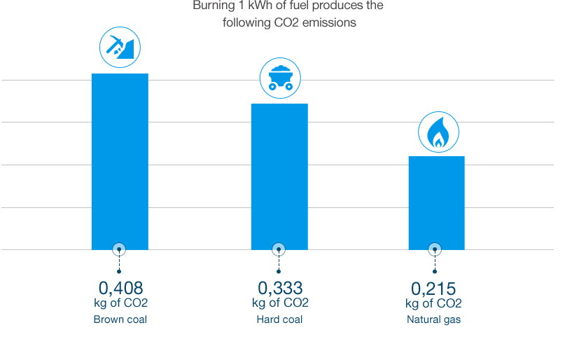 Natural Gas Produces Less